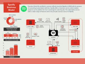 Modelo de negocio de Spotify
