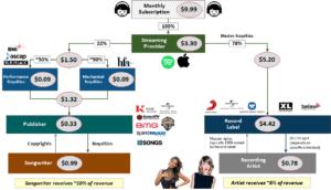Economics de la música